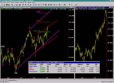 ELWAVE Elliott Wave Software